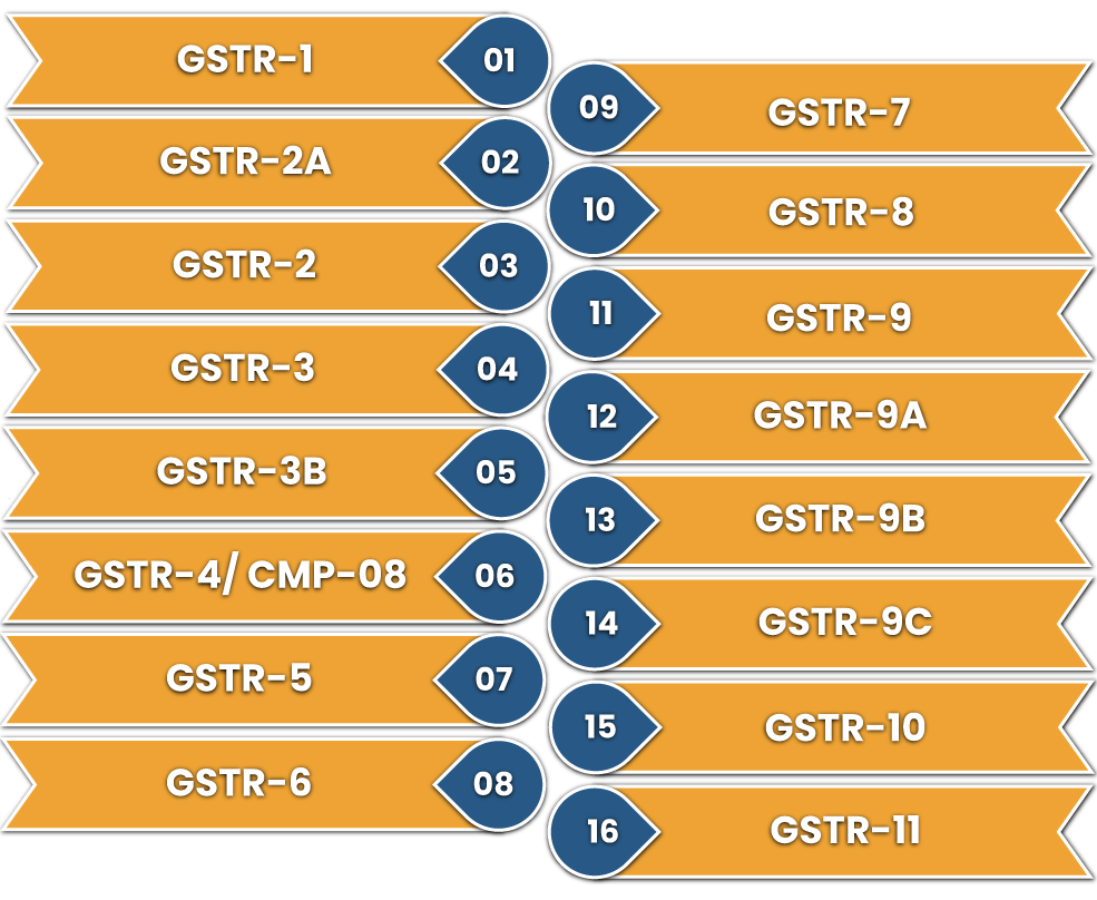 Types of GST Return available