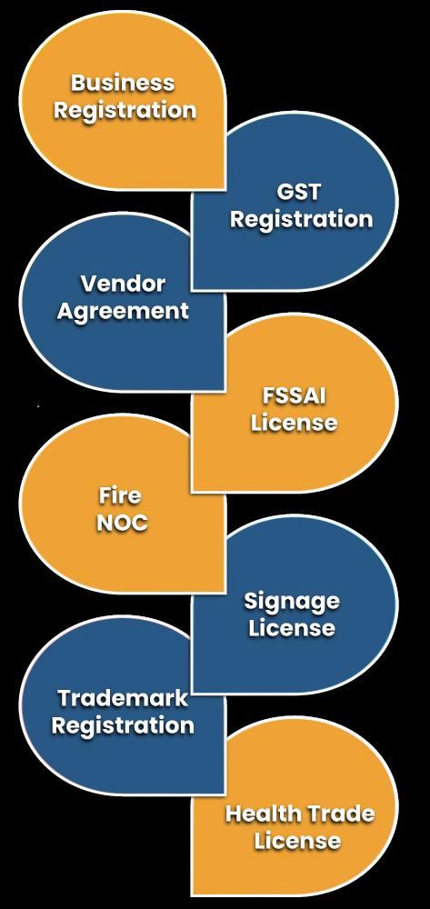 Basic Licenses Registrations for Establishing Online Food Delivery Service in India