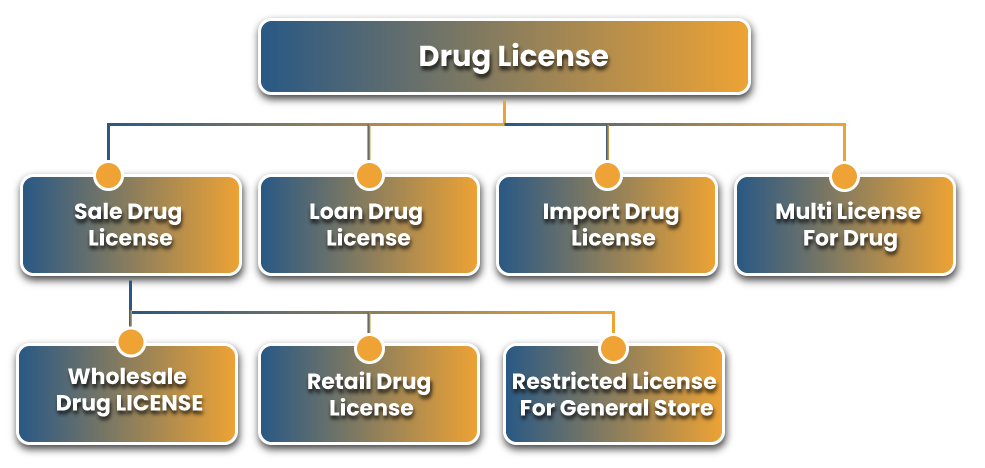 Classification Of Drug License