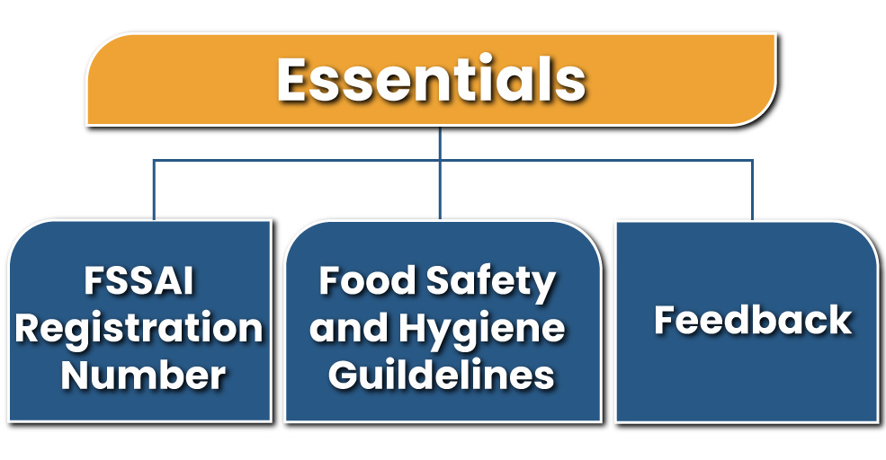 Essentials of a Food Safety Display Board