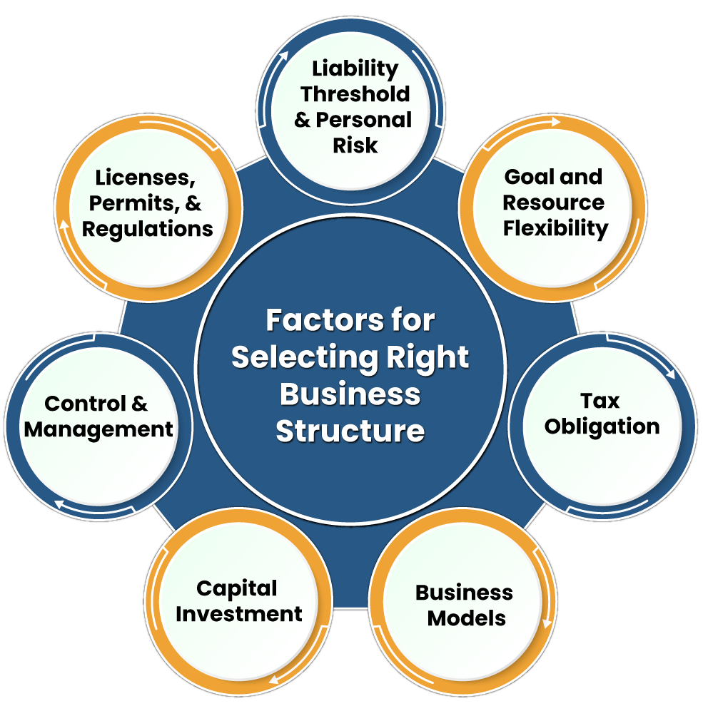 Factors for Selecting Right Business Structure