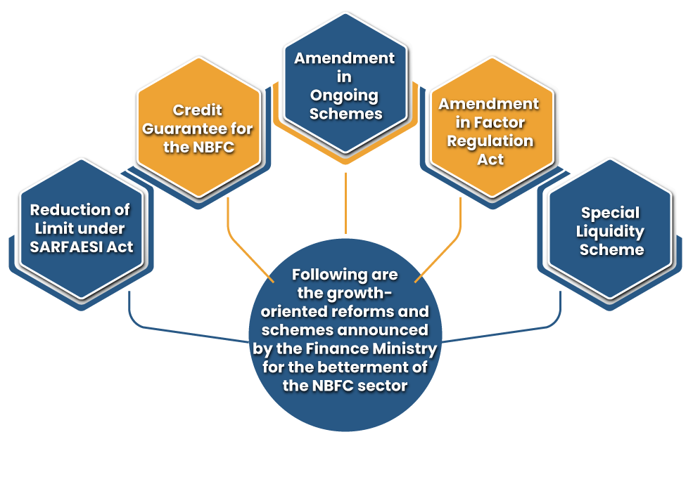 Credit and Investment in NBFCs
