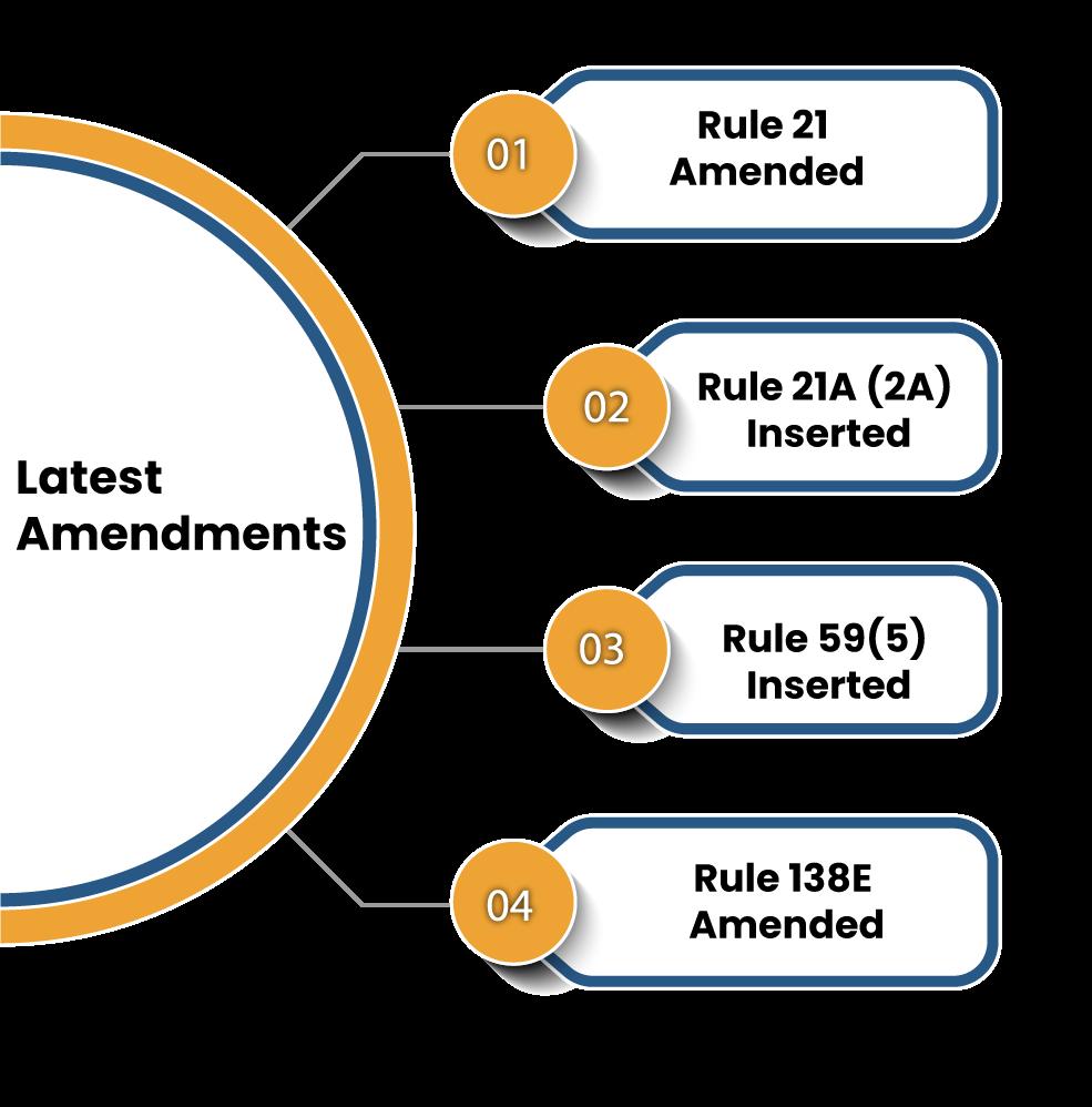 Latest Amendments