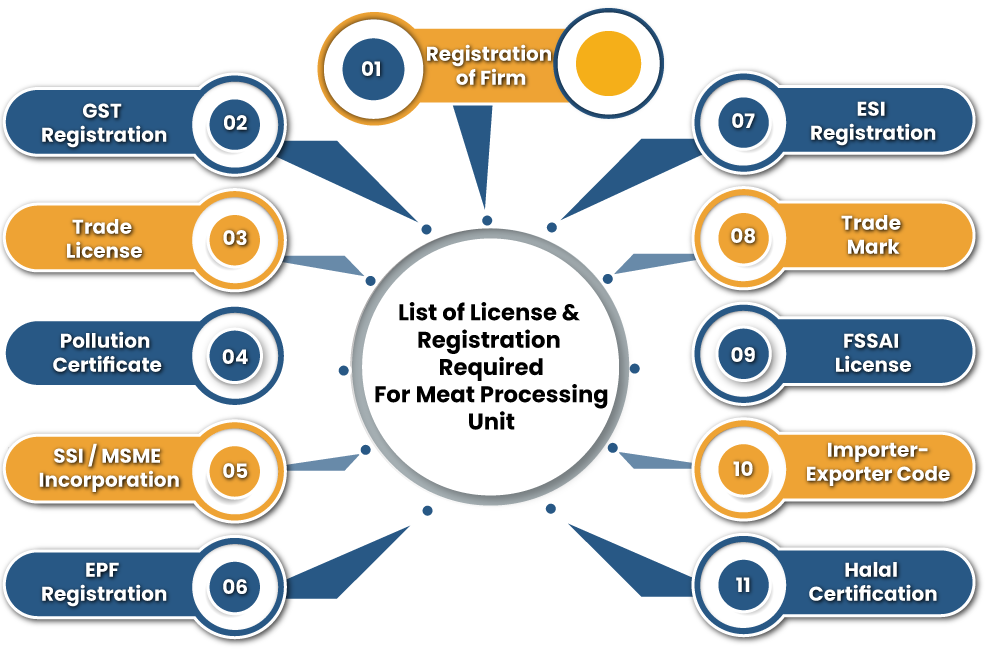 List of License & Registration Required For Meat Processing Unit