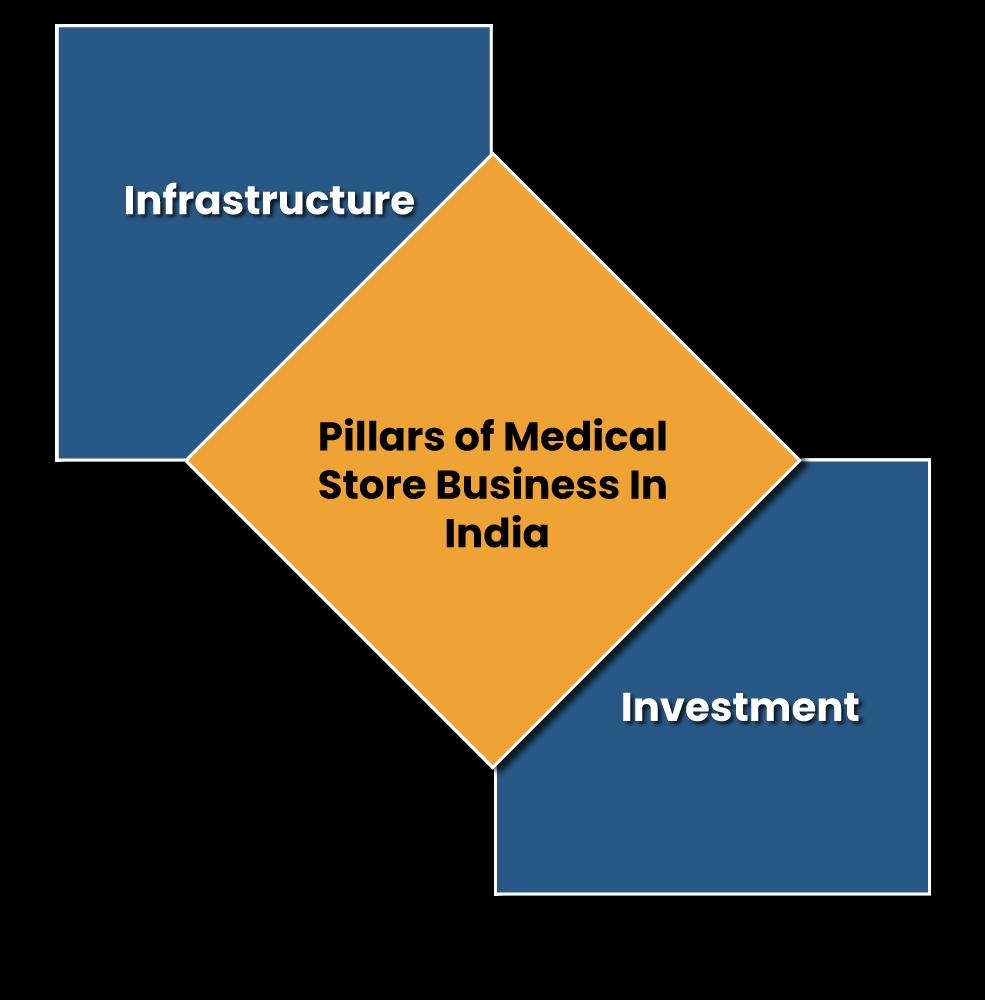 Pillars of Medical Store Business