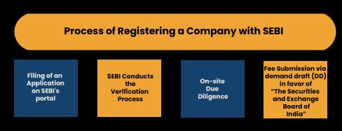Process of Registering a Company with SEBI
