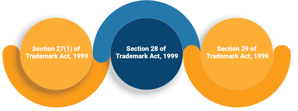 Provisions Related to Suit for Trademark Infringement