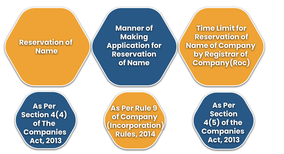Reservation of Company Name via MCA Portal using SPICe+ form