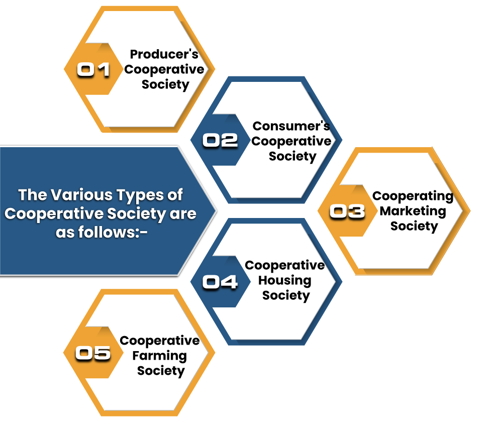 Types of Cooperative Society