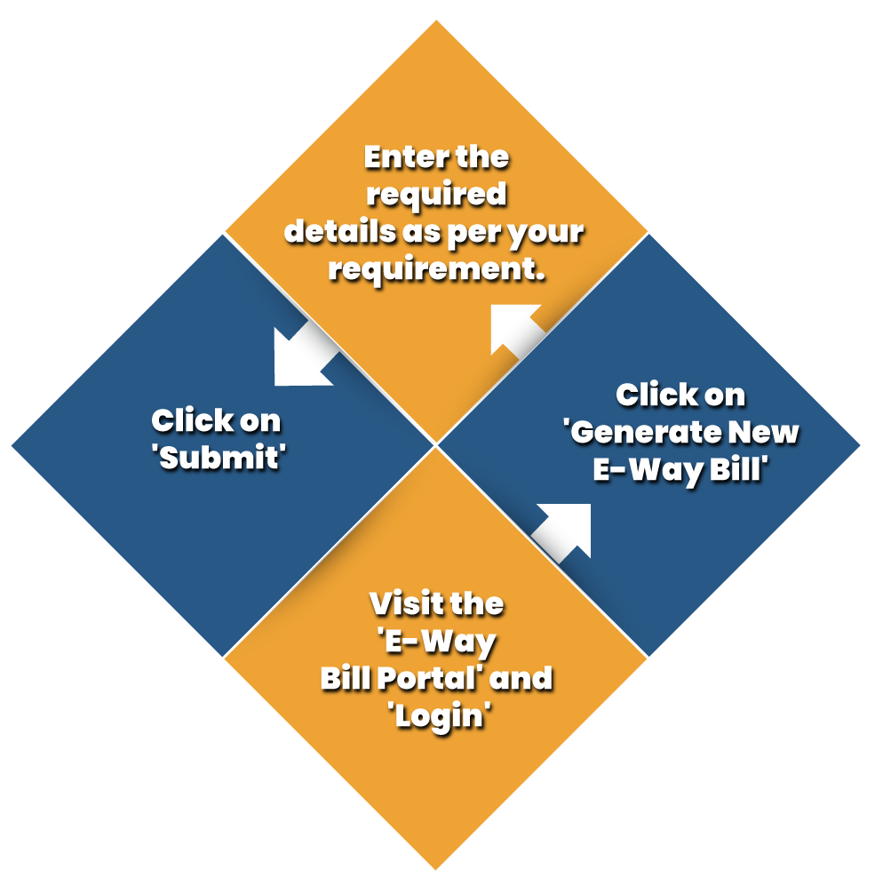 step by step process to generate E-Way Bill