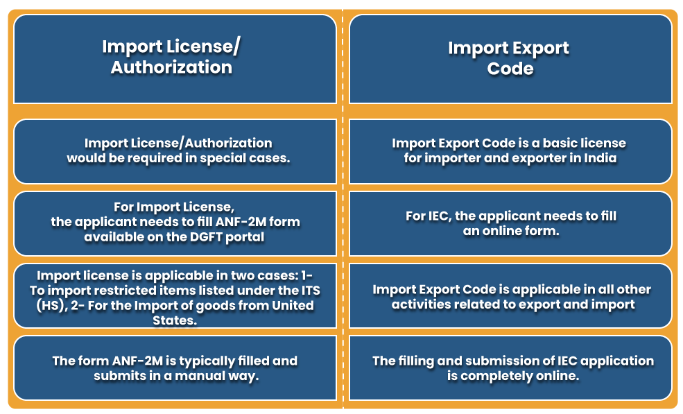 the primary differences between and import license and IEC certification