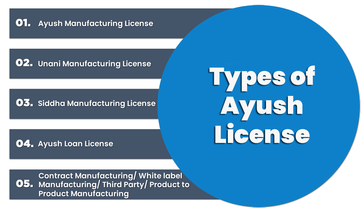 Types of Aysuh License