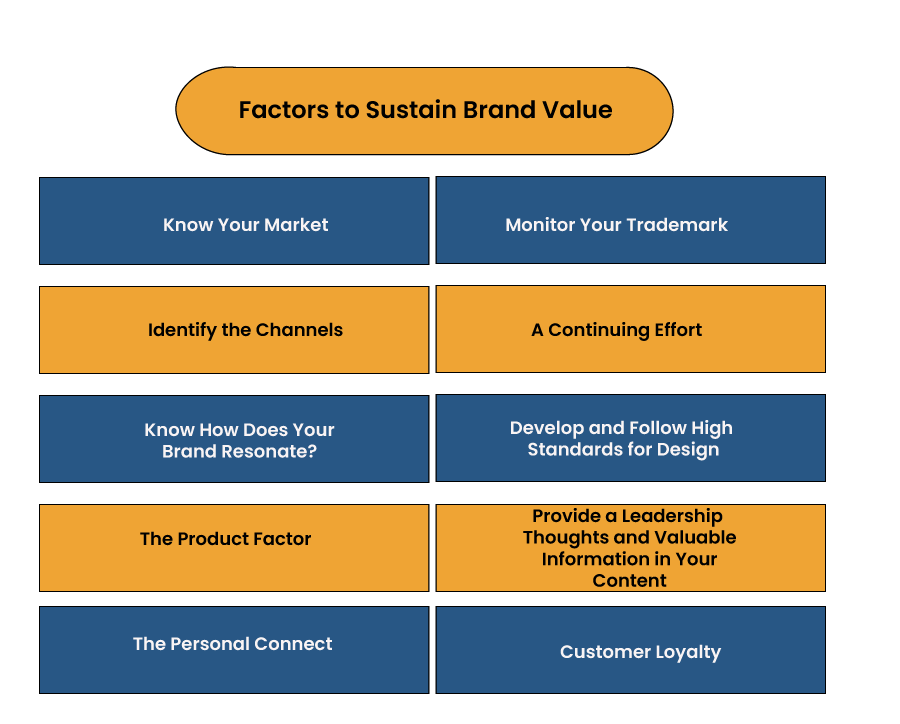 Sustain Brand Value in the Marketplace