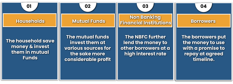Working of NBFCs