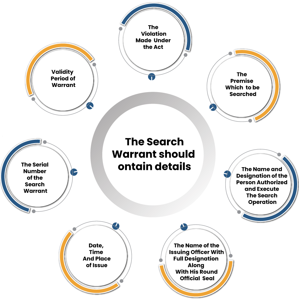 """What is the Meaning of Term """"Search Warrant"""" and What it Contains"""