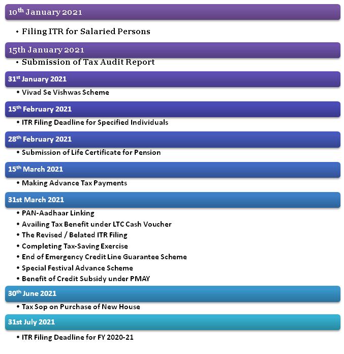 Financial Deadlines in 2021