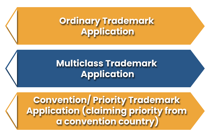 Different Classes of Trademark Application in India