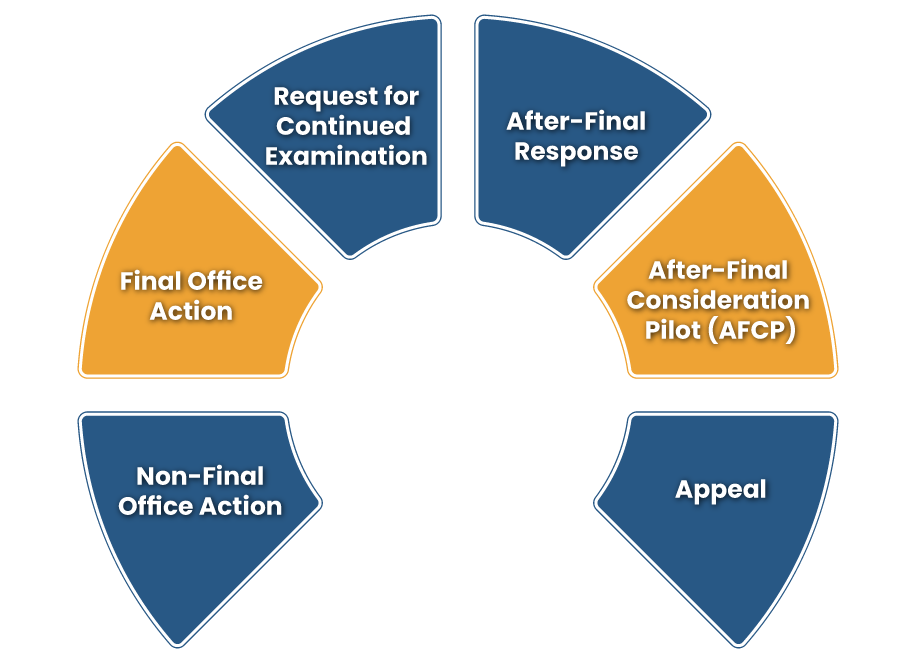 Different Types of Office Action & Responses