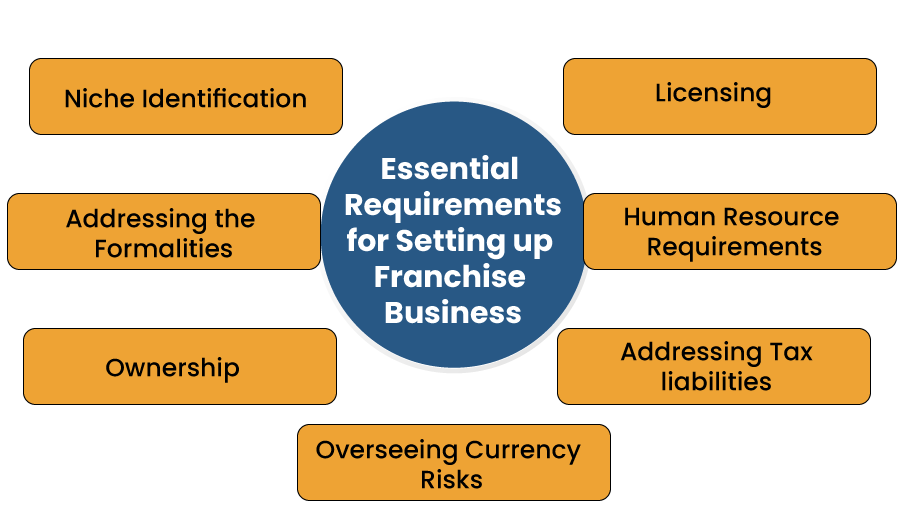 Essential Requirements for Setting up Franchise Business