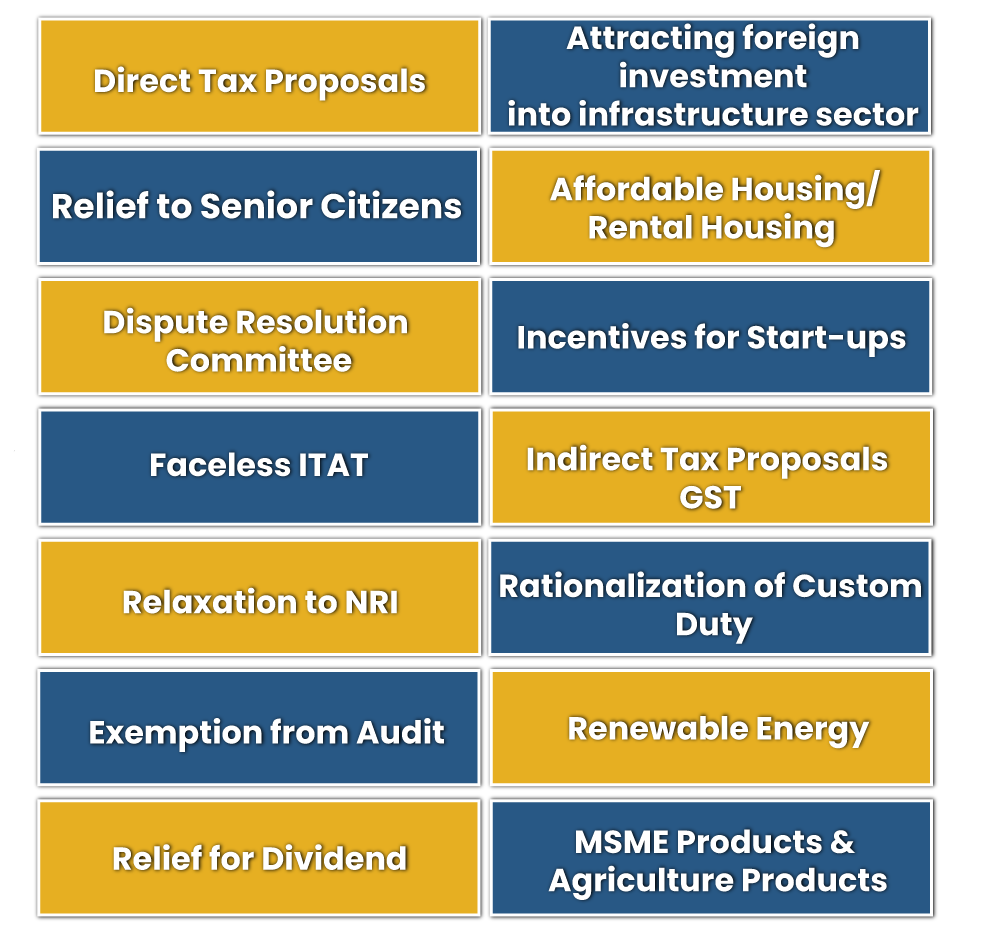 Highlights of Union Budget 2021-22 (Part B)