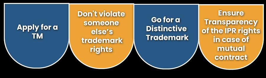 Important Commands Regarding the E-Commerce Trademarks