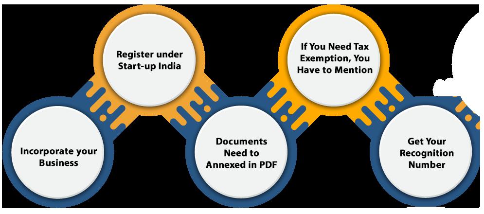 Procedure for Start-up Registration in India
