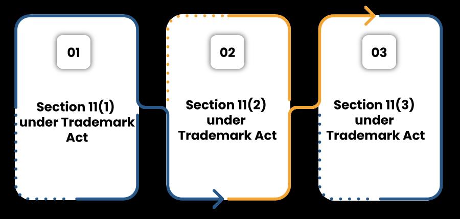 Relative Grounds for Refusal of Registration