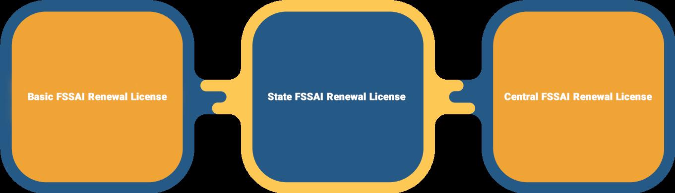 Types of FSSAI License Renewal