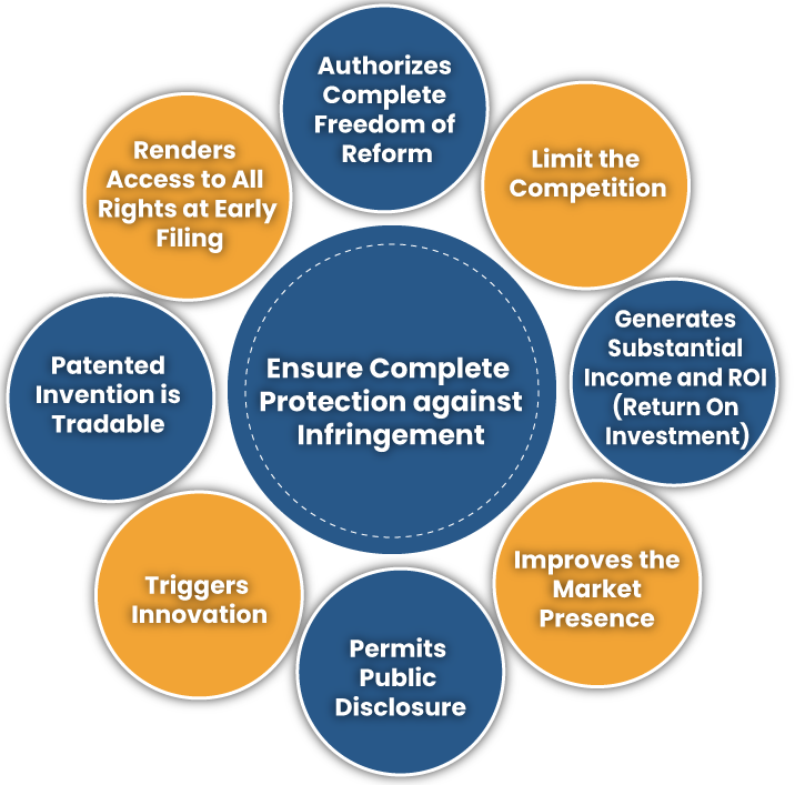 What is the Beneficial Aspect of Patent Registration in India