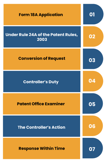 What is the Procedure to Expedite Patent Examination