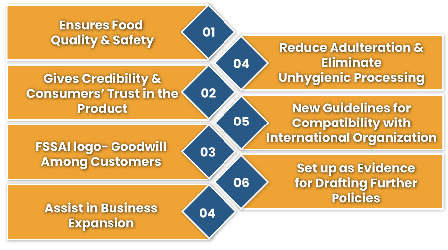 Why Is Food License Important Before Running The Food Business