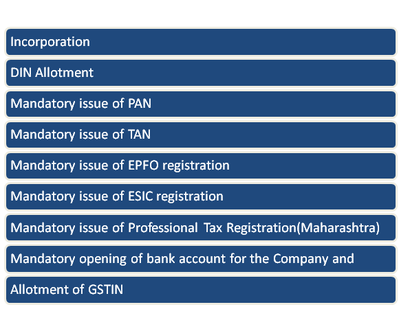process followed for Private Limited Company Incorporation