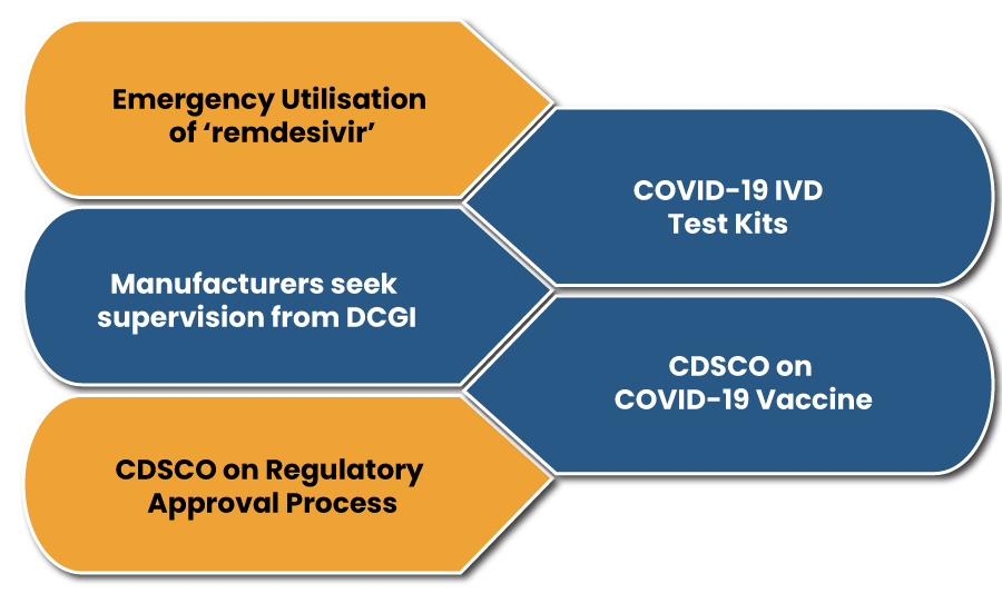 CDSCO on Covid-19 Response to New Approval and Safety Measures