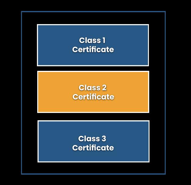 Classification of the Digital Signature Certificate