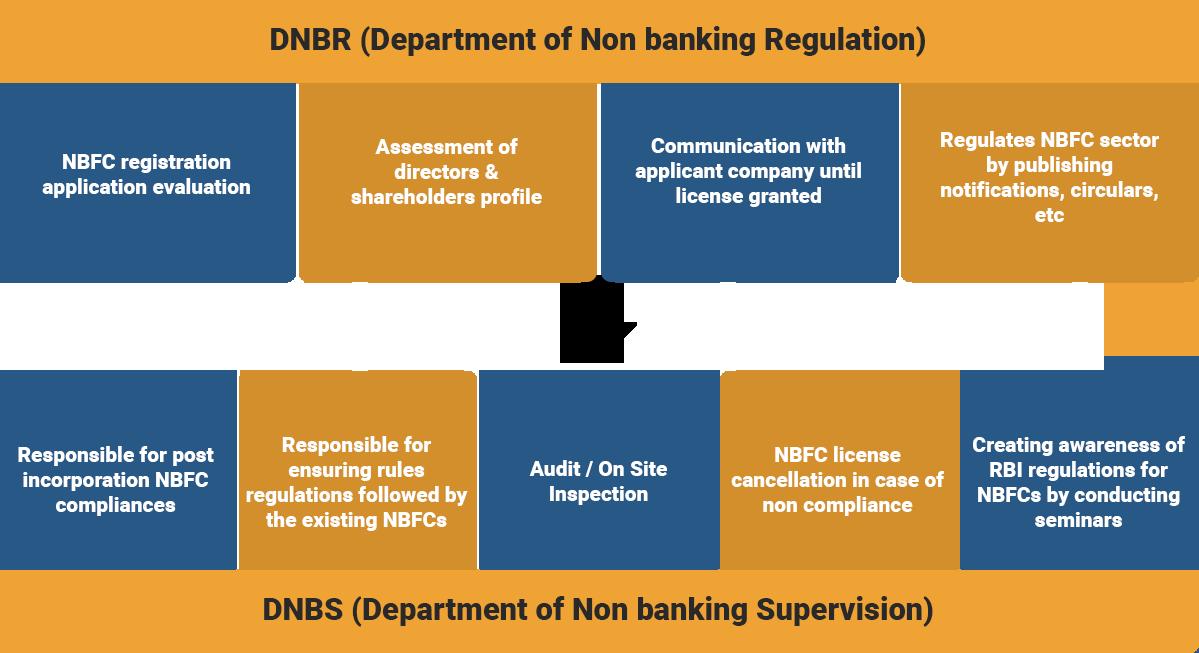DNBR (Department of Non banking Regulation)