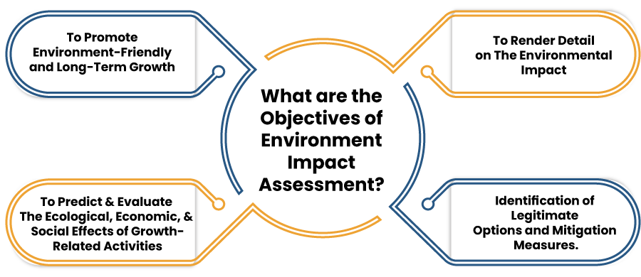 What are the Objectives of Environment Impact Assessment