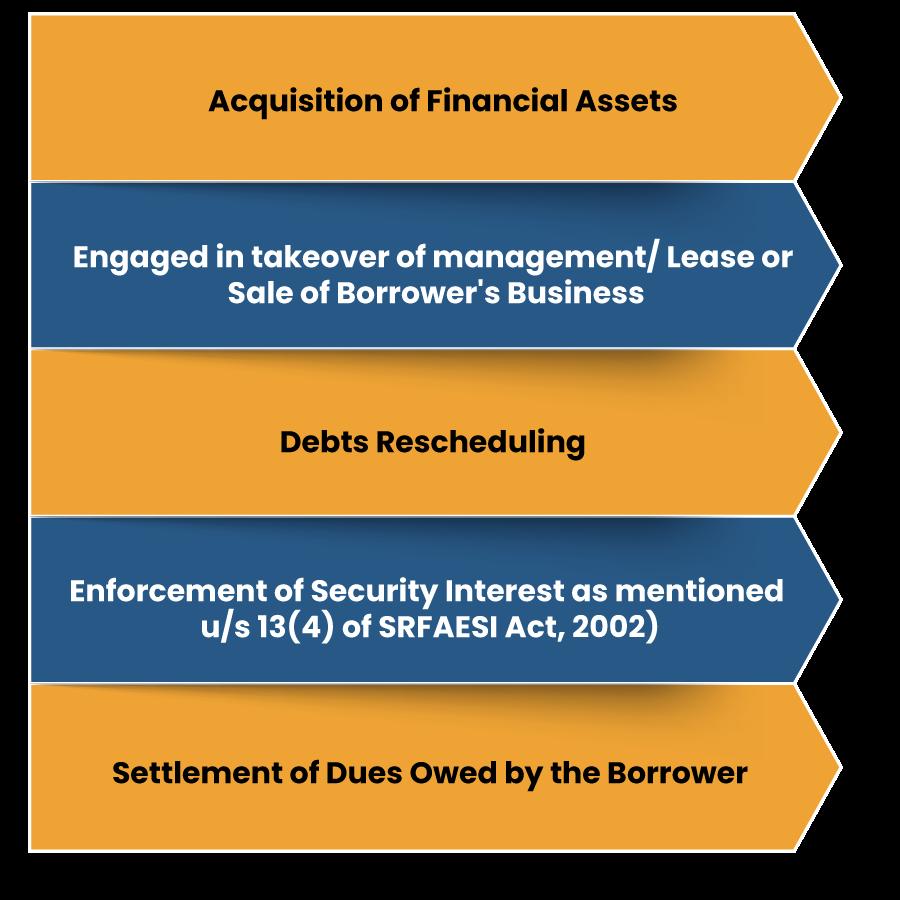 Roles of Asset Reconstruction Companies