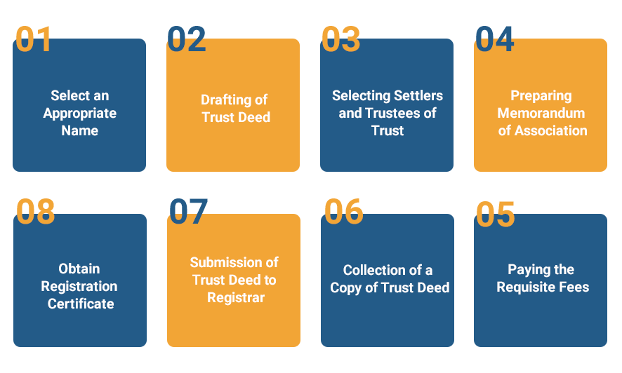 What is the Procedure for Trust Registration?