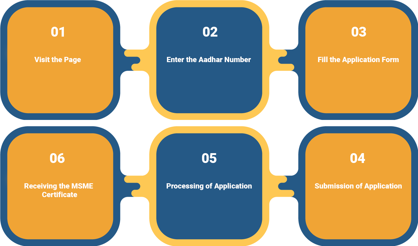 What is the Procedure to Obtain the MSME Registration?