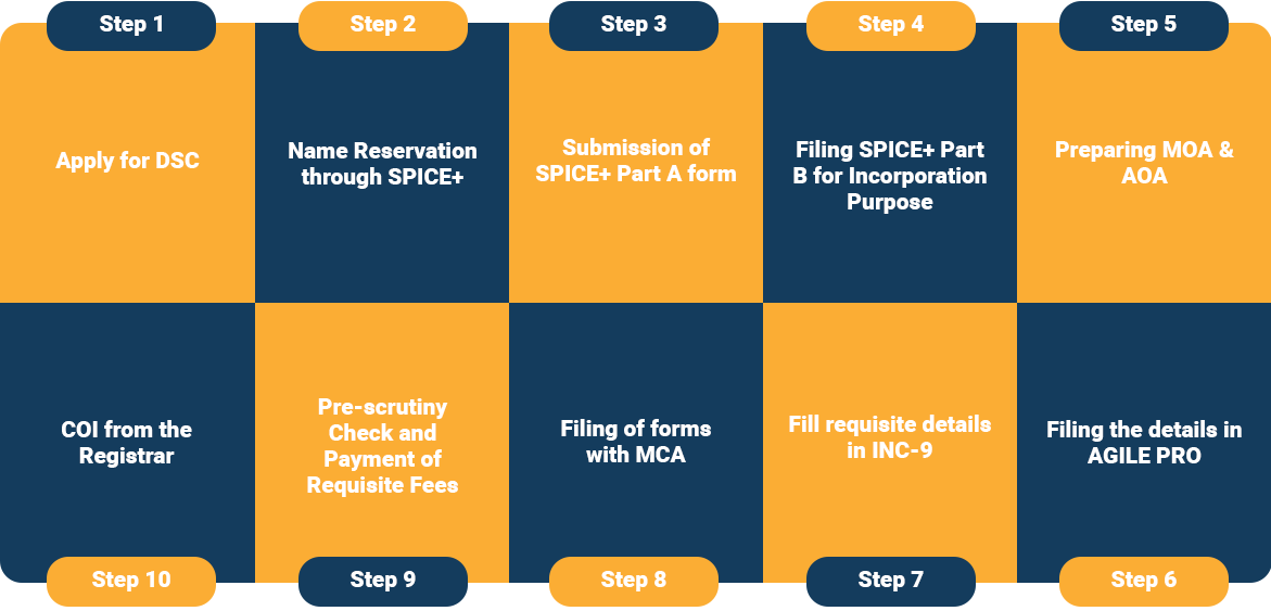What is the Procedure to Register Section 8 Company?