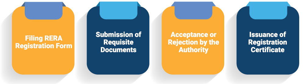 What is the Procedure to obtain RERA Registration?