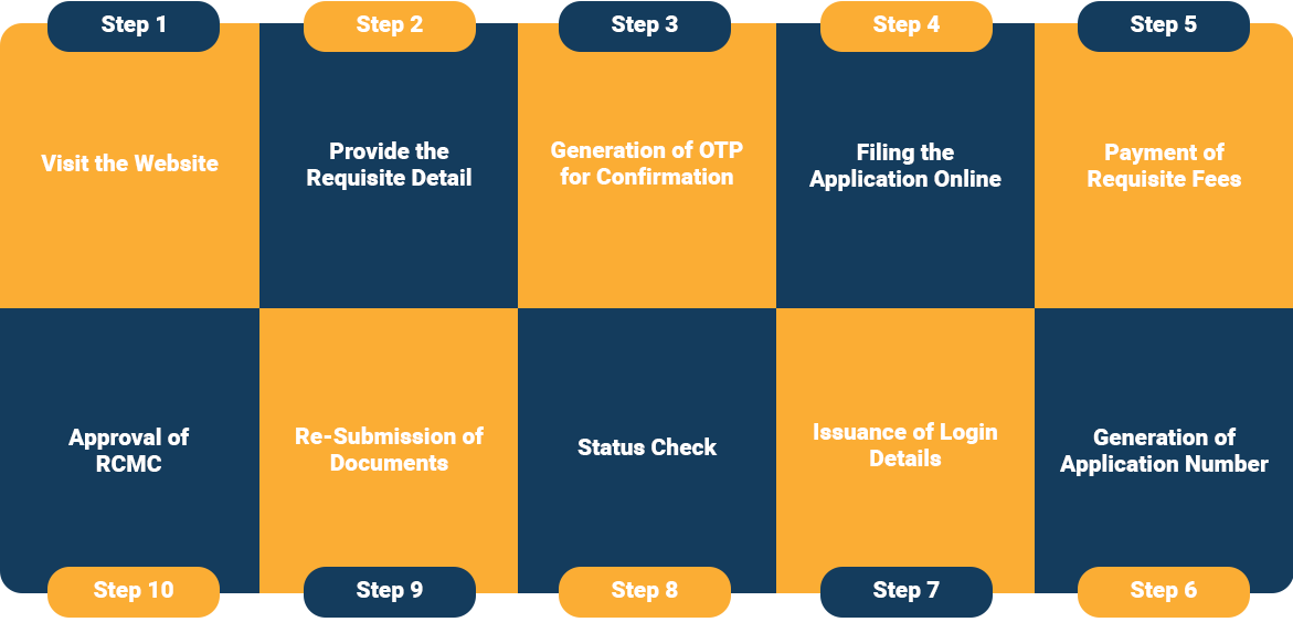 What is the Procedure to obtain the APEDA Registration?