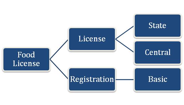 Types of FSSAI License