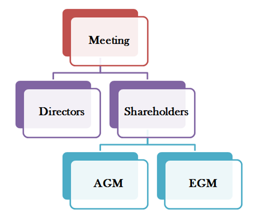 Type of Meetings in a Company