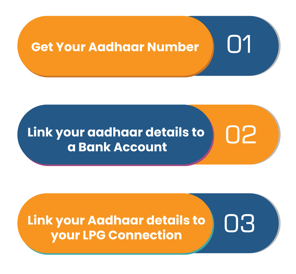 benefit of linking aadhaar card with LPG connection
