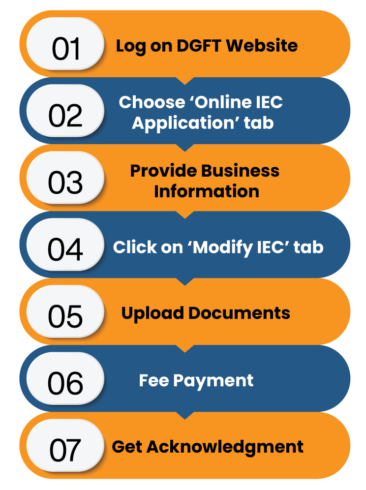 Get IEC Modification Done