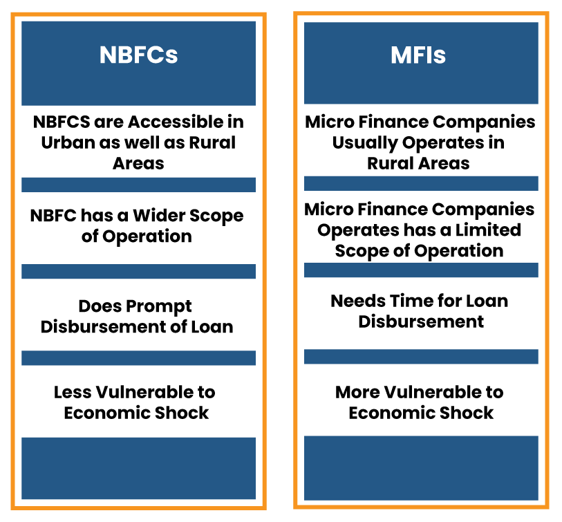Understanding NBFC vs MFI via Tabular Representation