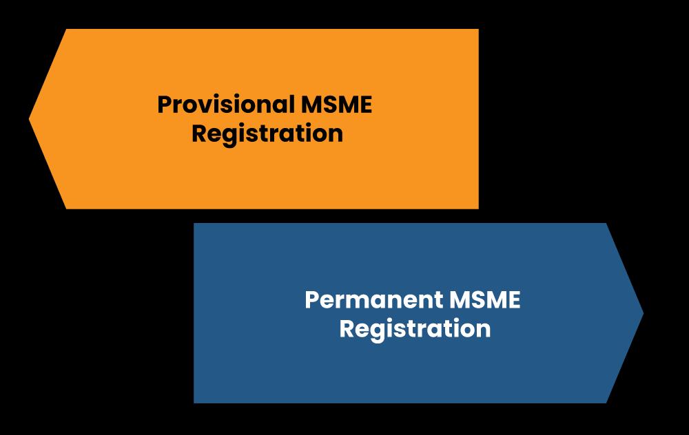 Types of MSME Registration