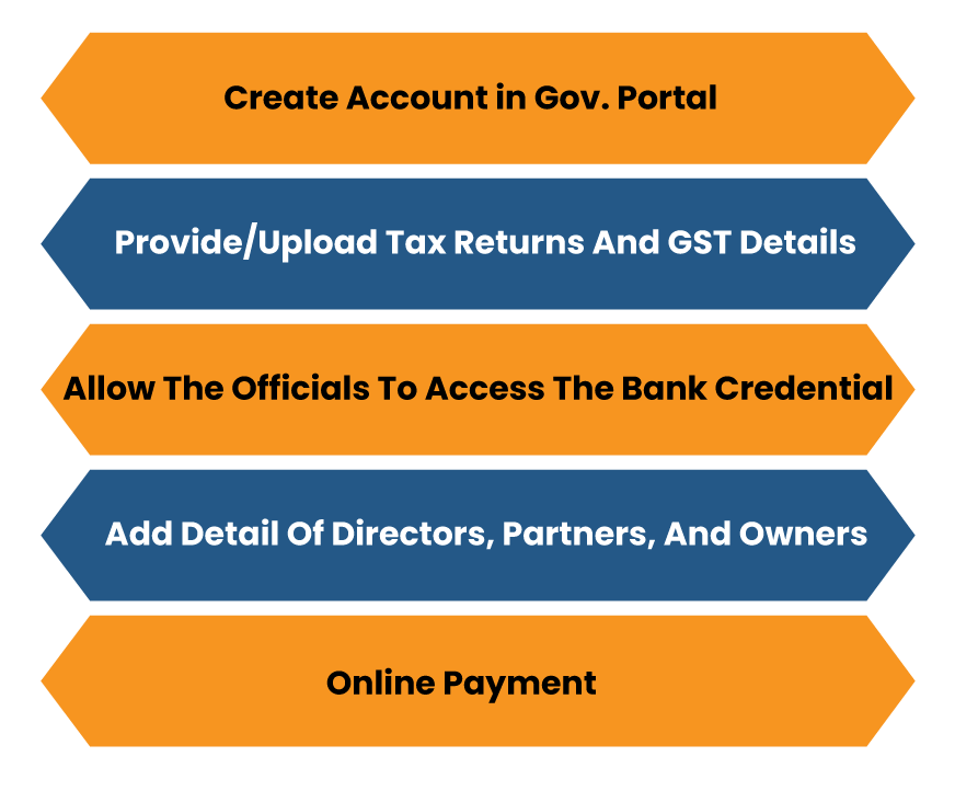 Online Procedure to Avail GST Business Loan