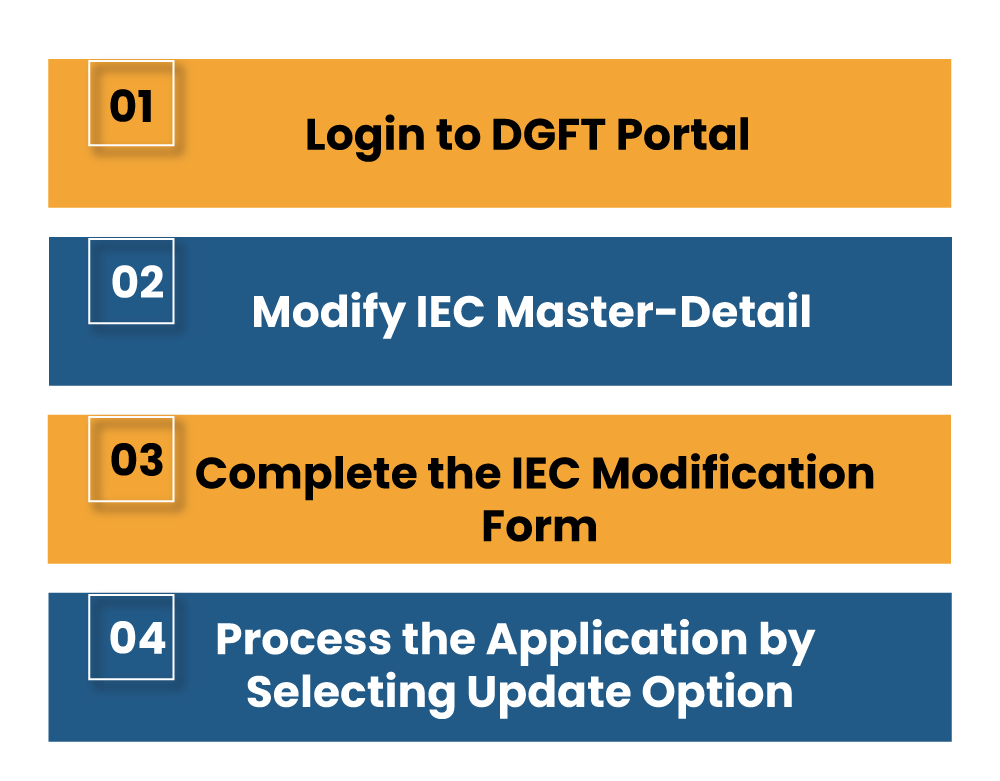 Procedure to Change Address in IEC